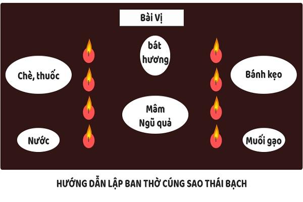 Cách cúng sao Thái Bạch 2022 đúng, bạn cần biết